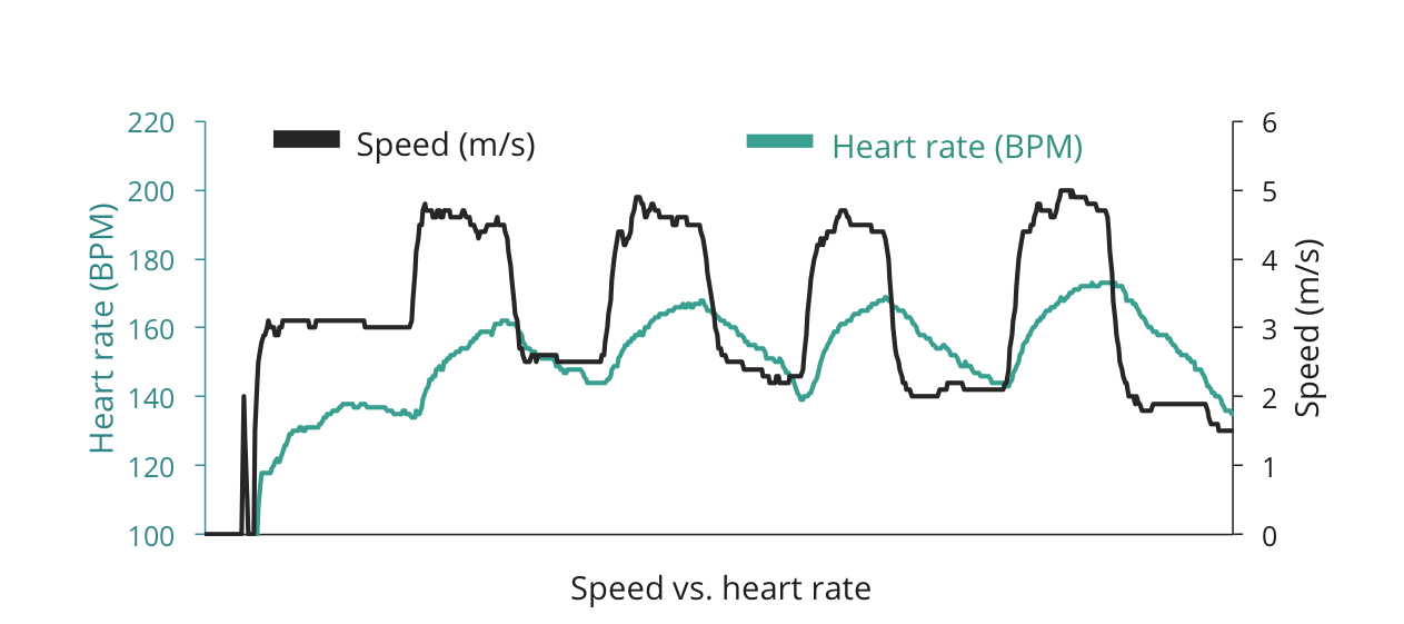 Speed vs. heart rate