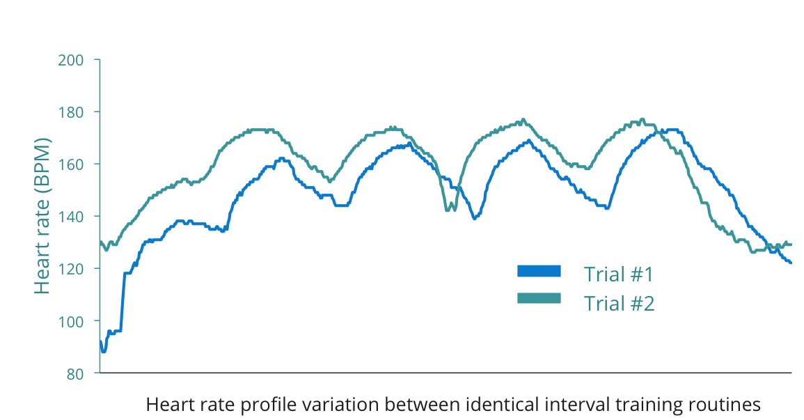 Heart rate variation between identical interval training routines