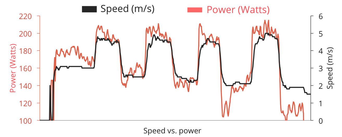 Speed vs. power