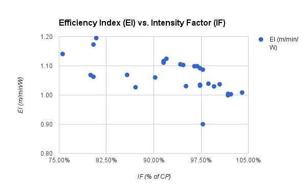 Efficiency Index vs. Intensity Factor