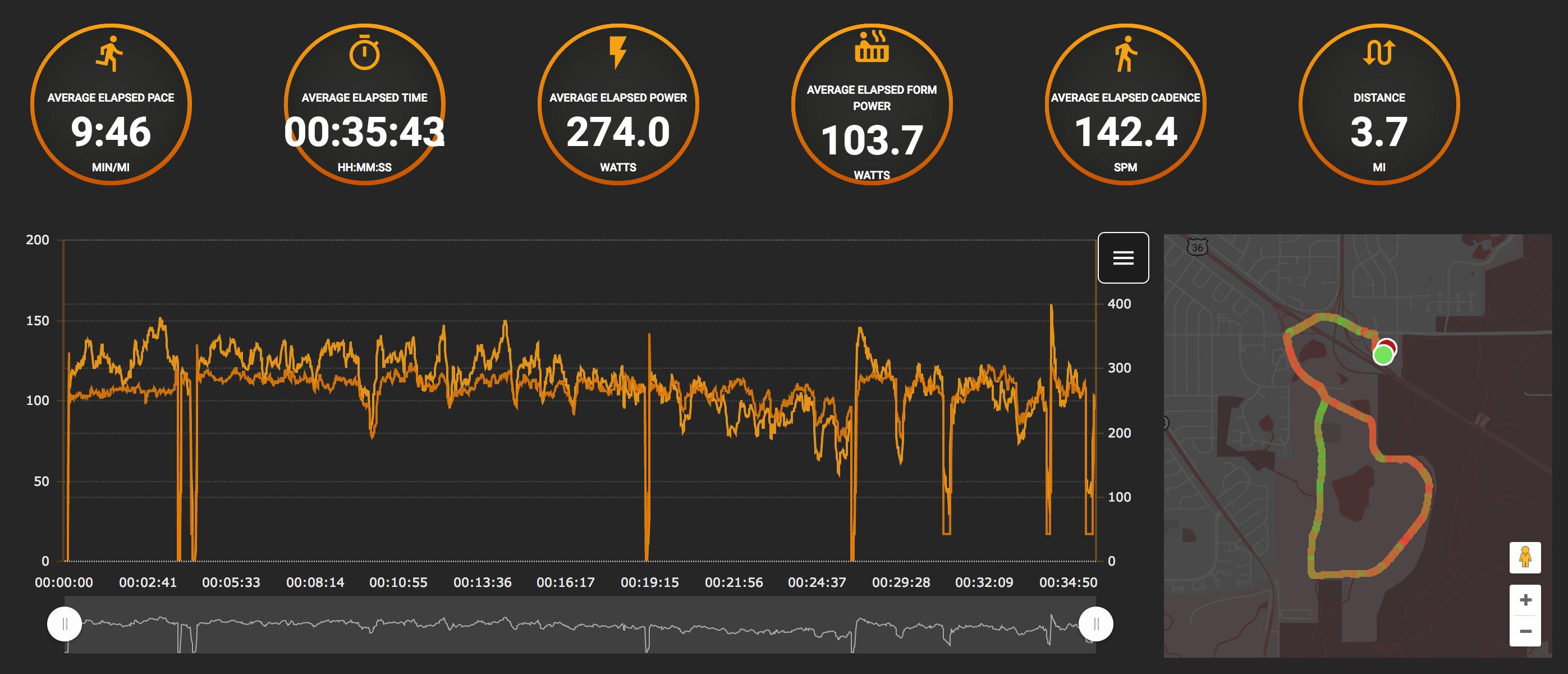 Running Stress Score