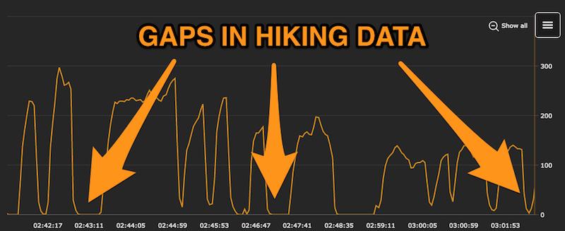 gaps-in-hiking-data
