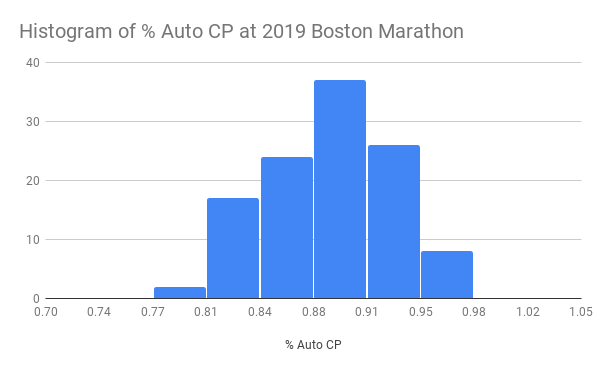 Histogram-of---Auto-CP-at-2019-Boston-Marathon--1-