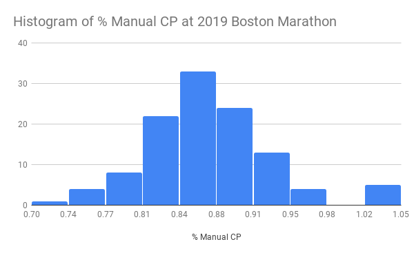 Histogram-of---Manual-CP-at-2019-Boston-Marathon