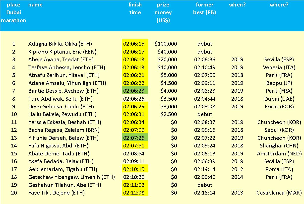 An analysis of the Dubai Marathon
