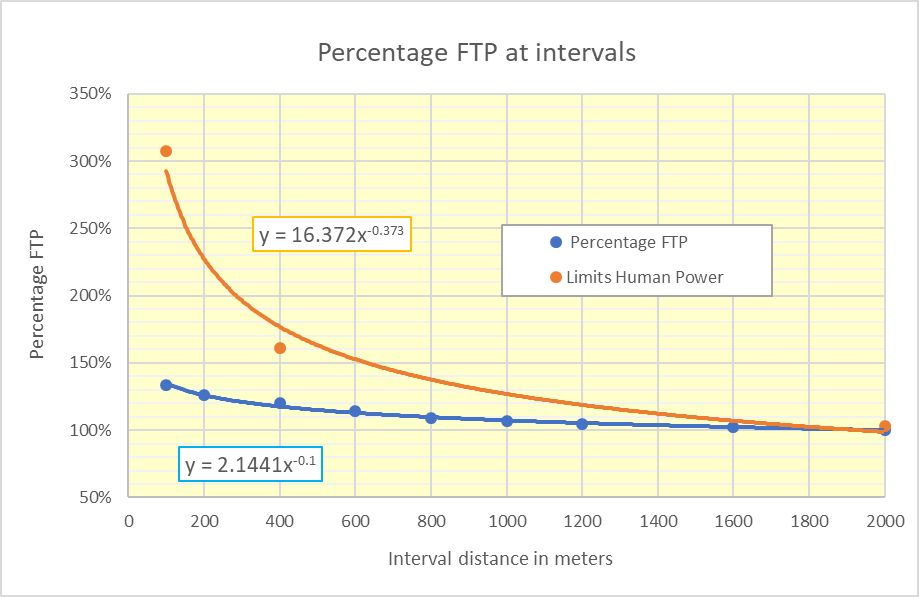 The importance of power-driven interval training